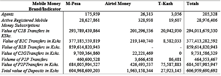 Value of Person to Person Money Transfer Hit Ksh 684.5 Billion in three months